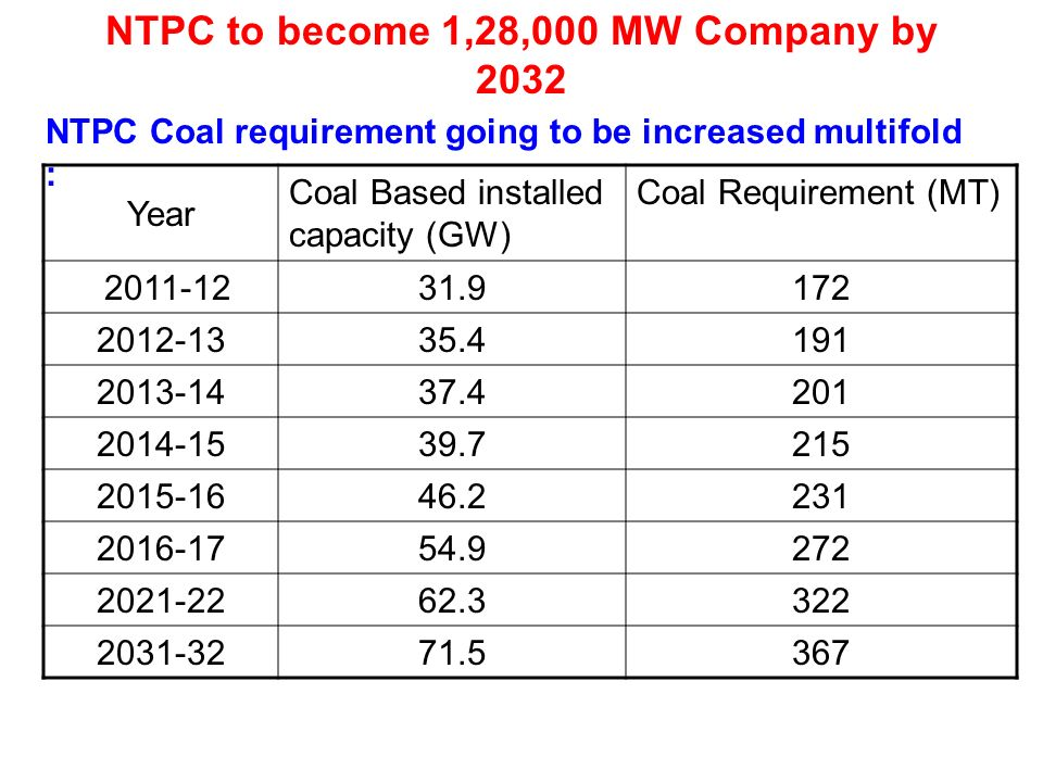 NTPC to become 1,28,000 MW Company by 2032
