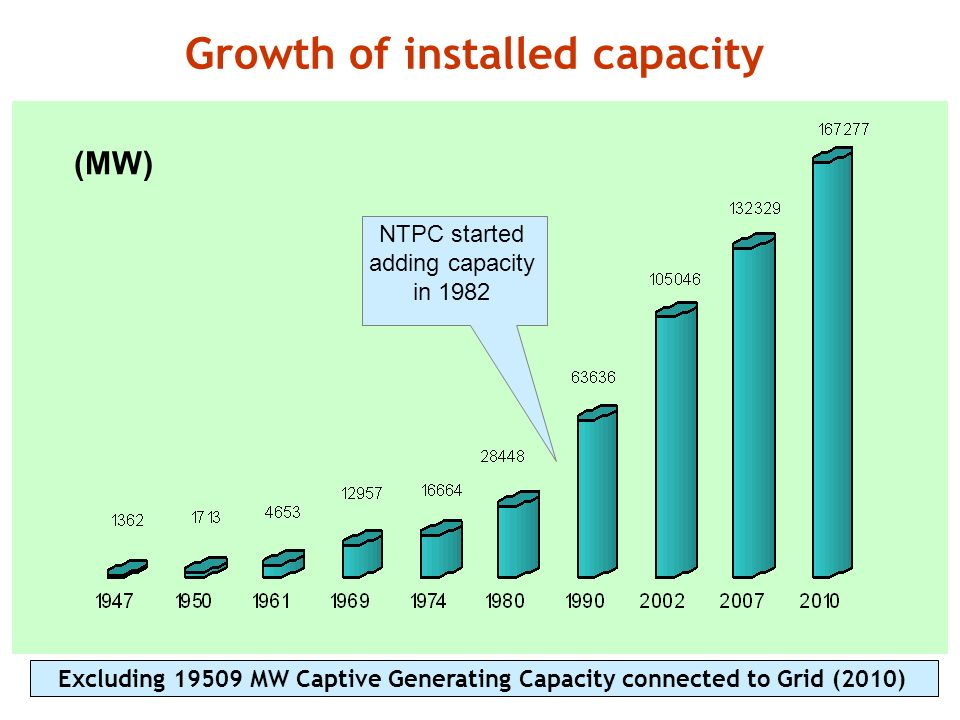 Growth of installed capacity