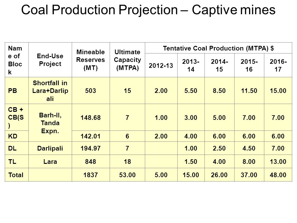 Coal Production Projection – Captive mines
