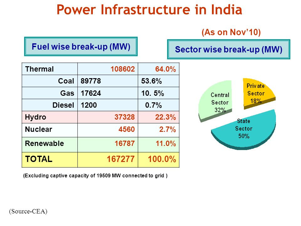 Power Infrastructure in India (As on Nov'10)