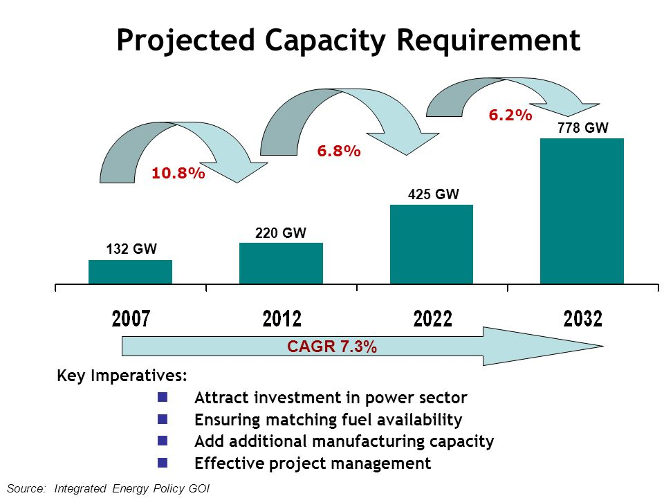 Projected Capacity Requirement
