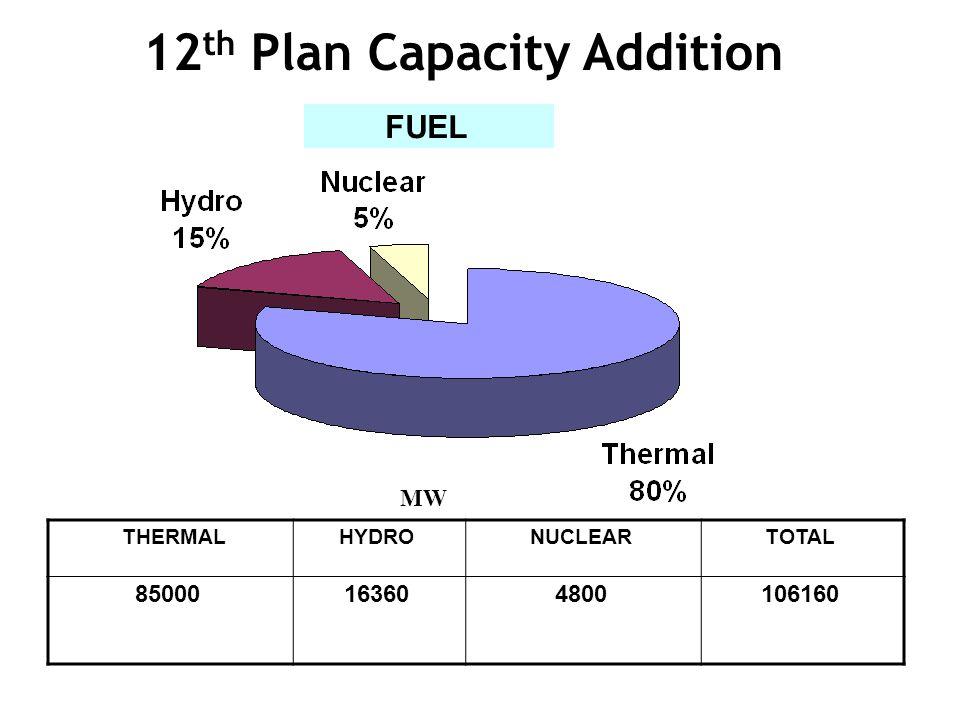 12th Plan Capacity Addition