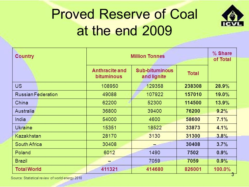 Proved Reserve of Coal at the end 2009
