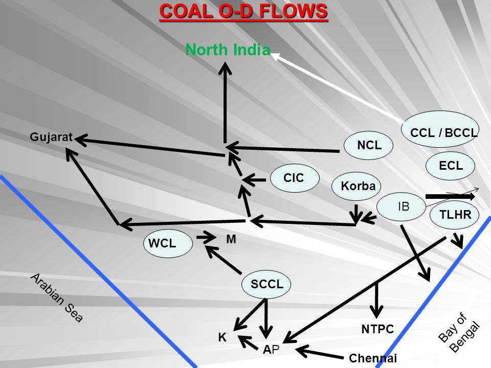COAL O-D FLOWS North India CCL / BCCL Gujarat NCL ECL CIC Korba IB