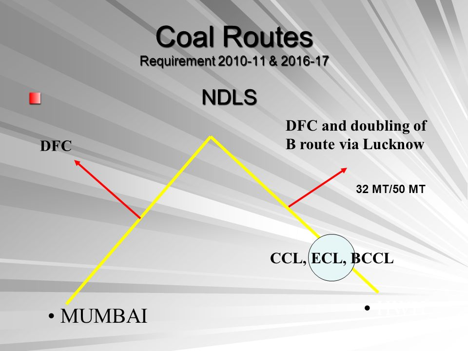 Coal Routes Requirement 2010-11 & 2016-17