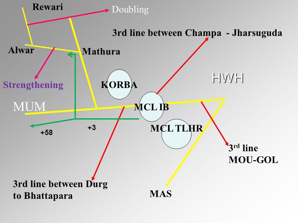 HWH MUM HWH Rewari Doubling 3rd line between Champa - Jharsuguda Alwar
