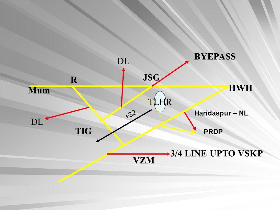 BYEPASS DL JSG R HWH Mum TLHR DL TIG 3/4 LINE UPTO VSKP VZM +32