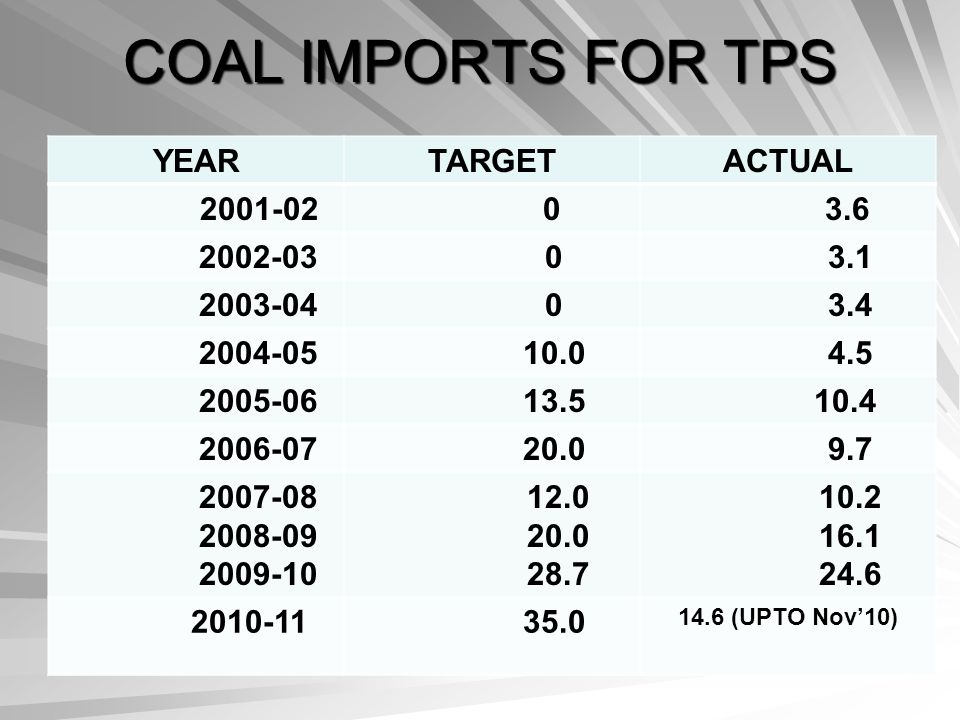COAL IMPORTS FOR TPS YEAR TARGET ACTUAL 2001-02 3.6 2002-03 3.1