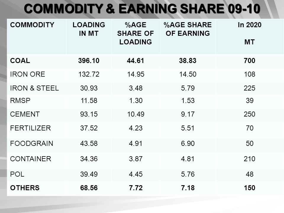 COMMODITY & EARNING SHARE 09-10
