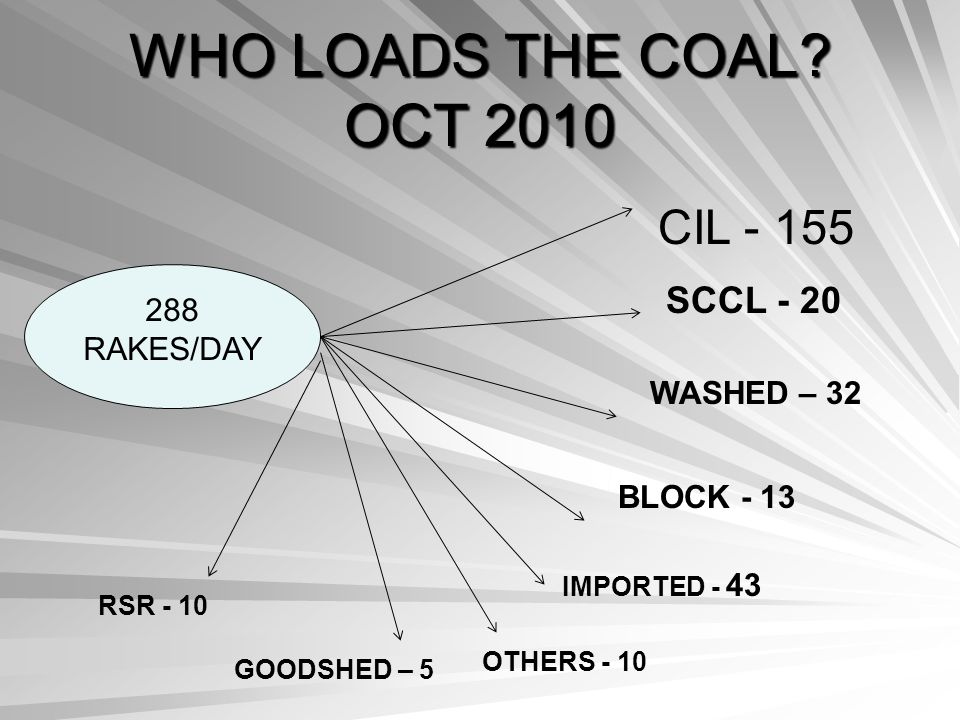 WHO LOADS THE COAL OCT 2010 CIL - 155 SCCL - 20 288 RAKES/DAY