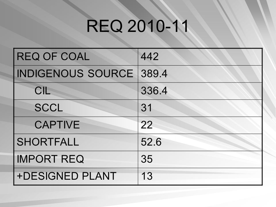 REQ 2010-11 REQ OF COAL 442 INDIGENOUS SOURCE 389.4 CIL 336.4 SCCL 31