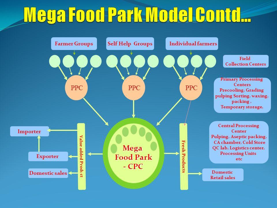 Mega Food Park Model Contd…