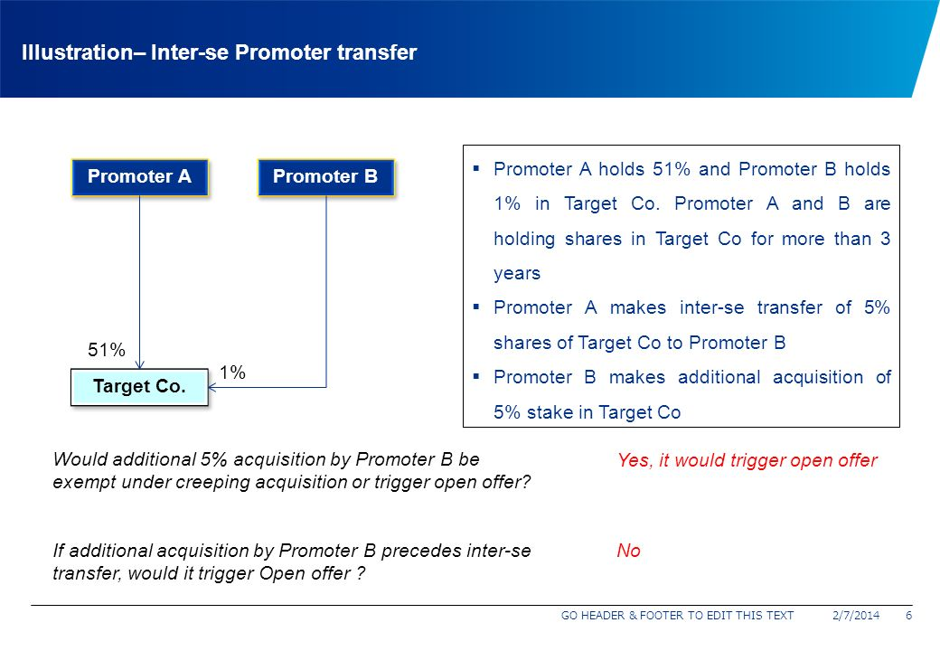 Illustration– Inter-se Promoter transfer