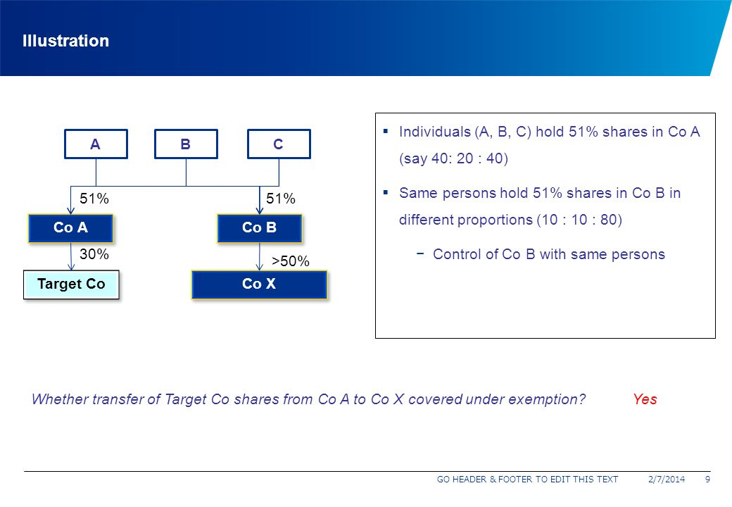 Illustration Individuals (A, B, C) hold 51% shares in Co A (say 40: 20 : 40)