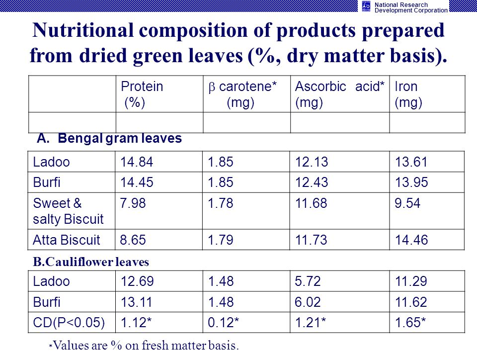 Nutritional composition of products prepared from dried green leaves (%, dry matter basis).