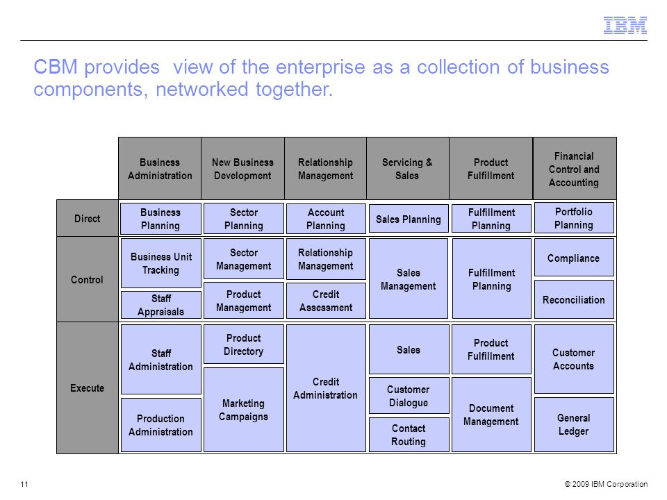 CBM provides view of the enterprise as a collection of business components, networked together.