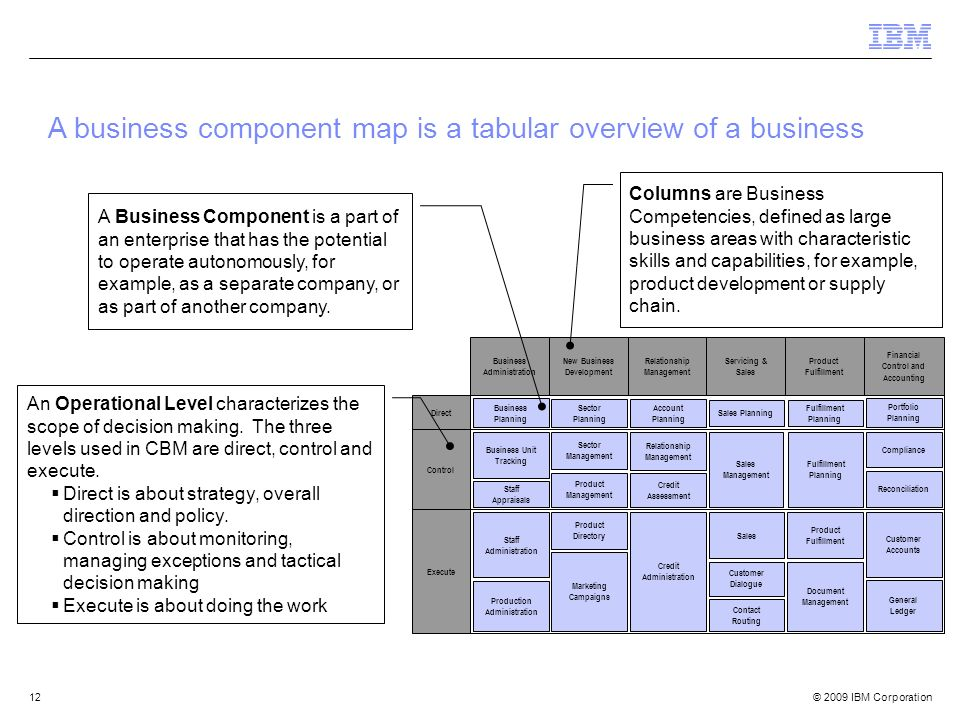 A business component map is a tabular overview of a business