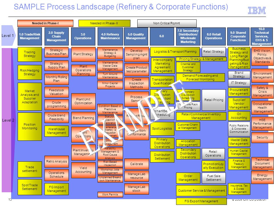 SAMPLE Process Landscape (Refinery & Corporate Functions)