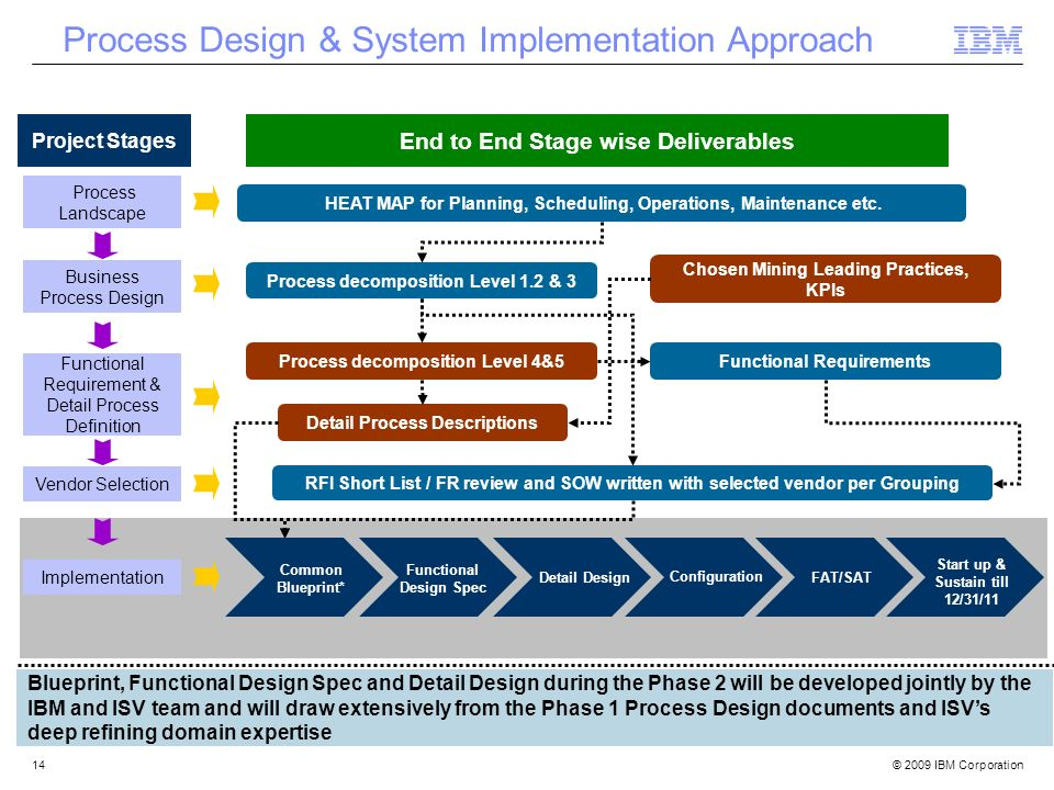 Process Design & System Implementation Approach