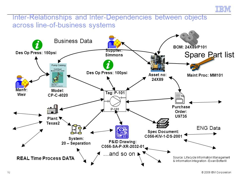 Inter-Relationships and Inter-Dependencies between objects across line-of-business systems