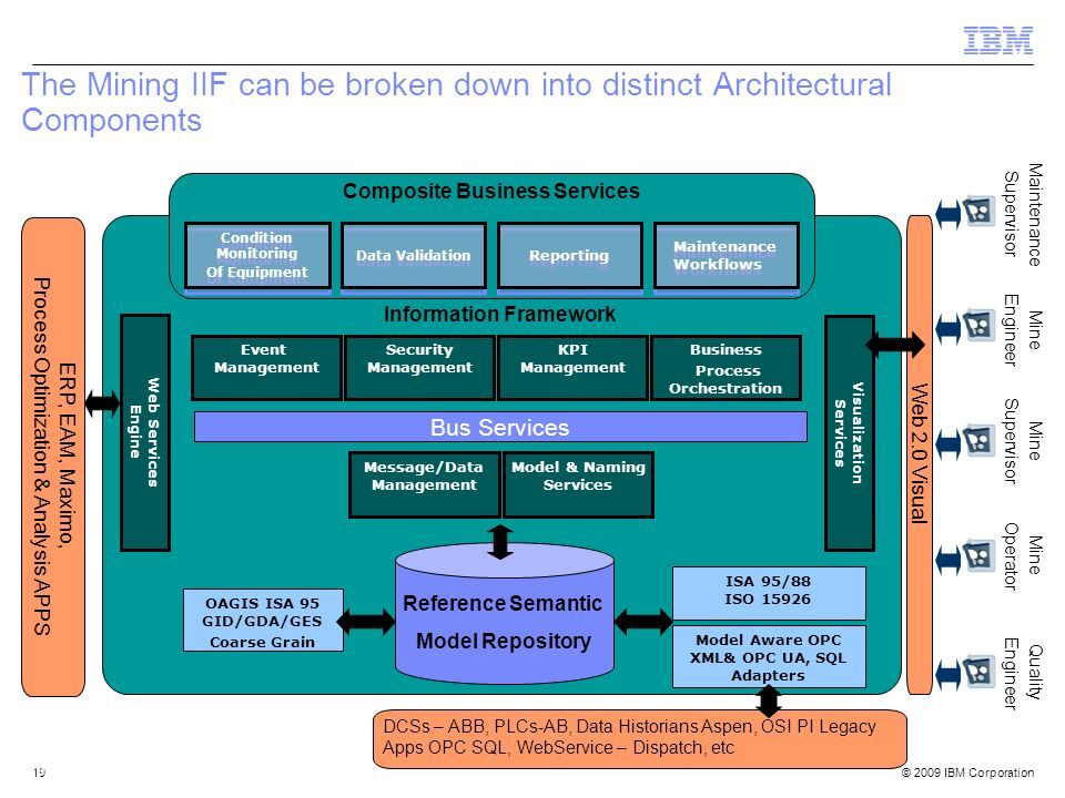 The Mining IIF can be broken down into distinct Architectural Components