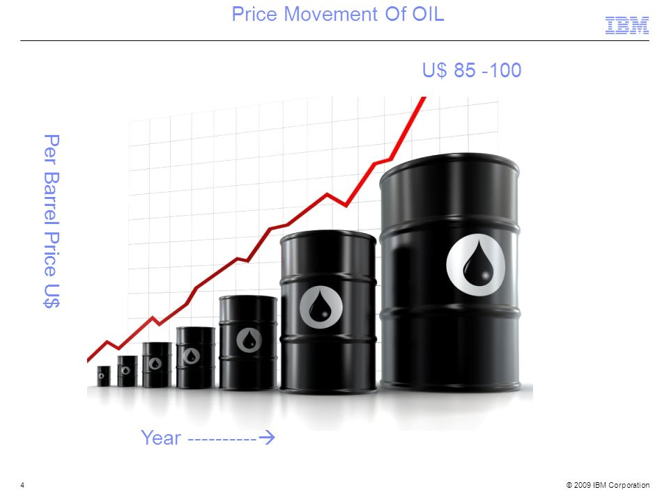 Price Movement Of OIL U$ 85 -100 Per Barrel Price U$ Year ----------