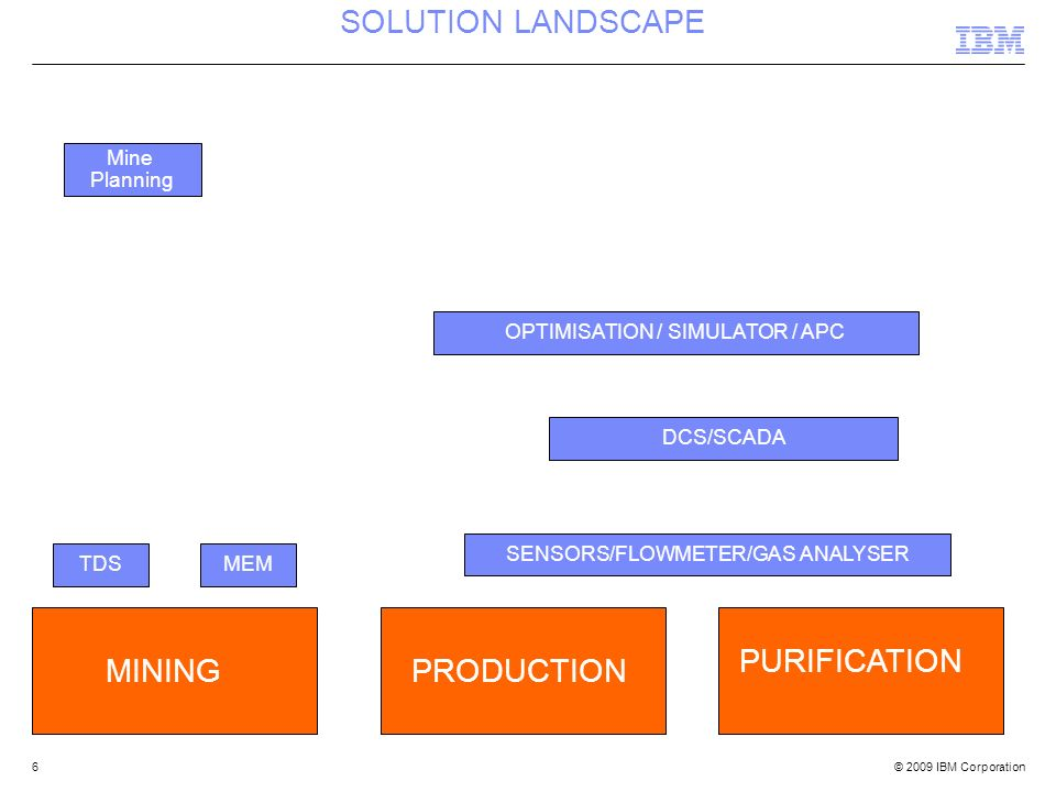 SOLUTION LANDSCAPE PURIFICATION MINING PRODUCTION Mine Planning