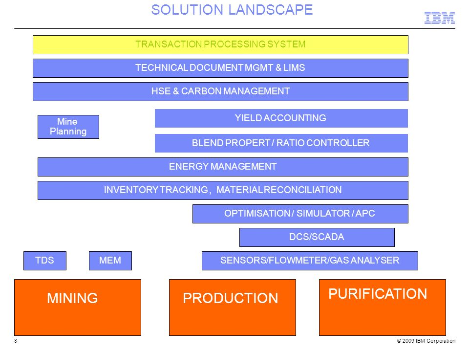 SOLUTION LANDSCAPE PURIFICATION MINING PRODUCTION