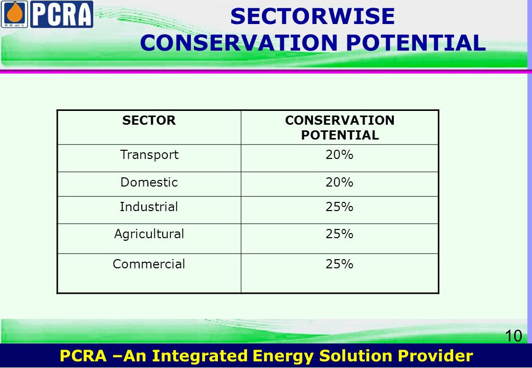 SECTORWISE CONSERVATION POTENTIAL CONSERVATION POTENTIAL