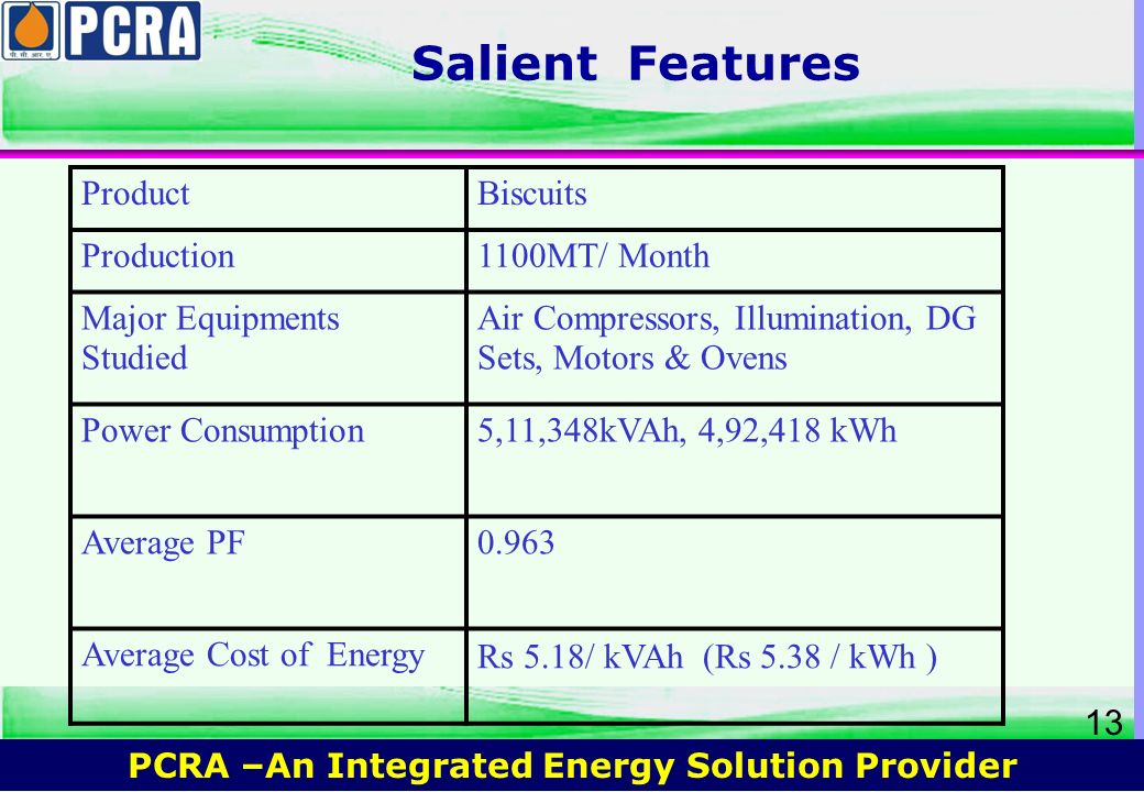 Salient Features Product Biscuits Production 1100MT/ Month