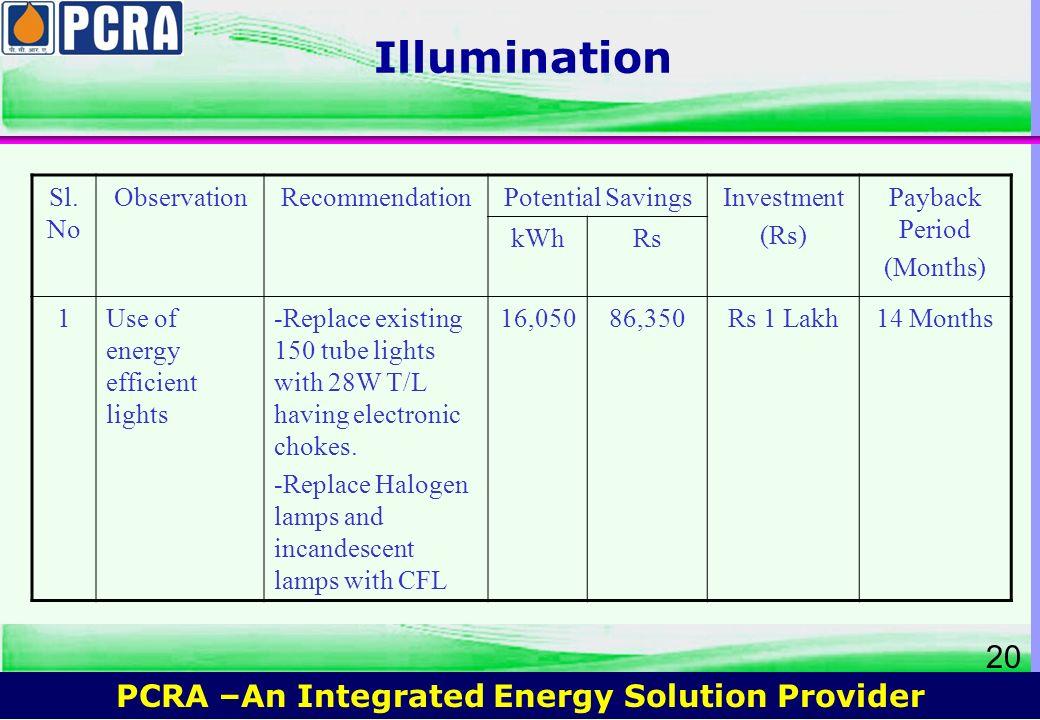Illumination Sl.No Observation Recommendation Potential Savings