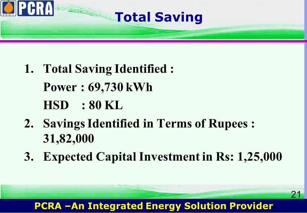 Total Saving Total Saving Identified : Power : 69,730 kWh. HSD : 80 KL. 2. Savings Identified in Terms of Rupees : 31,82,000.