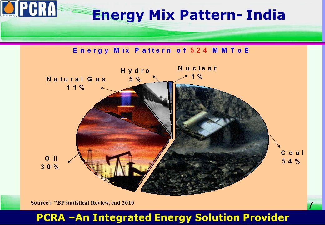 Energy Mix Pattern- India