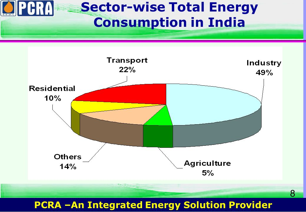 Sector-wise Total Energy Consumption in India