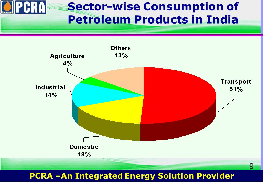 Sector-wise Consumption of Petroleum Products in India