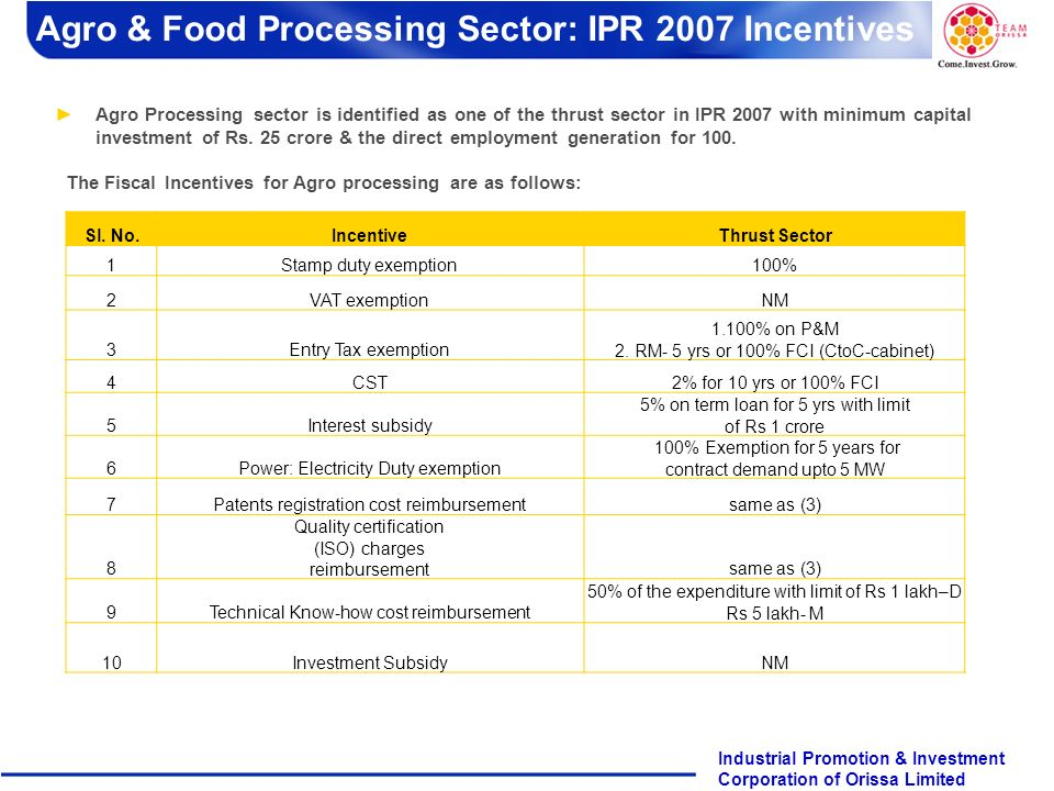 Agro & Food Processing Sector: IPR 2007 Incentives