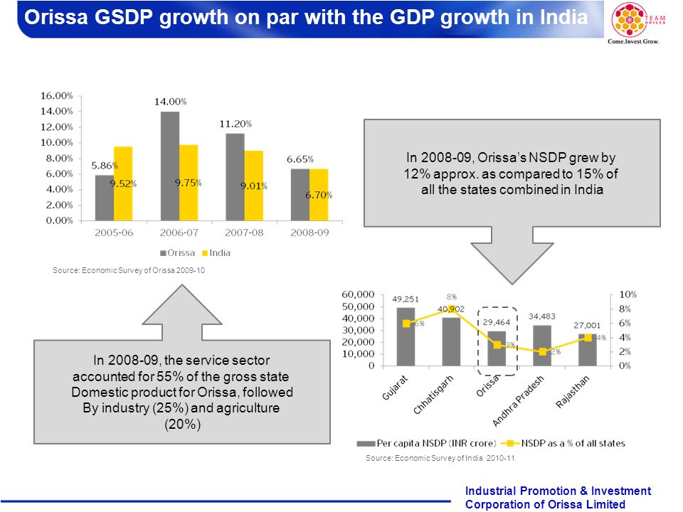 Orissa GSDP growth on par with the GDP growth in India