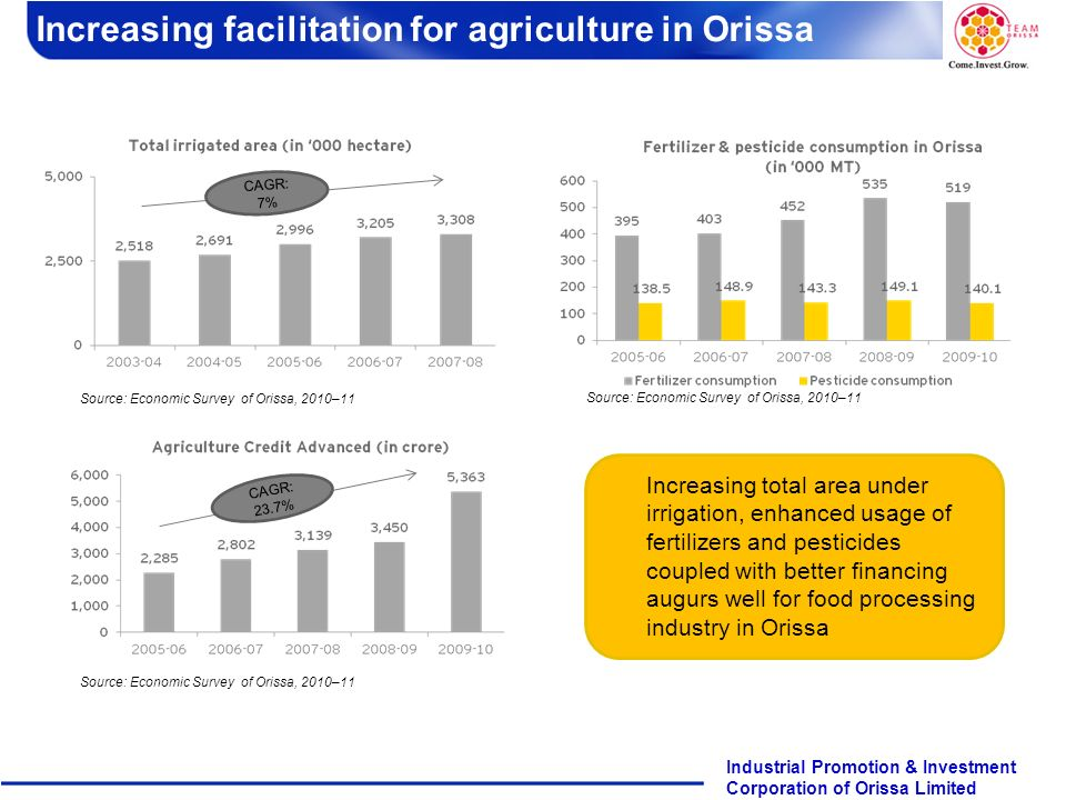 Increasing facilitation for agriculture in Orissa