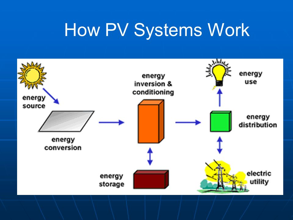 How PV Systems Work