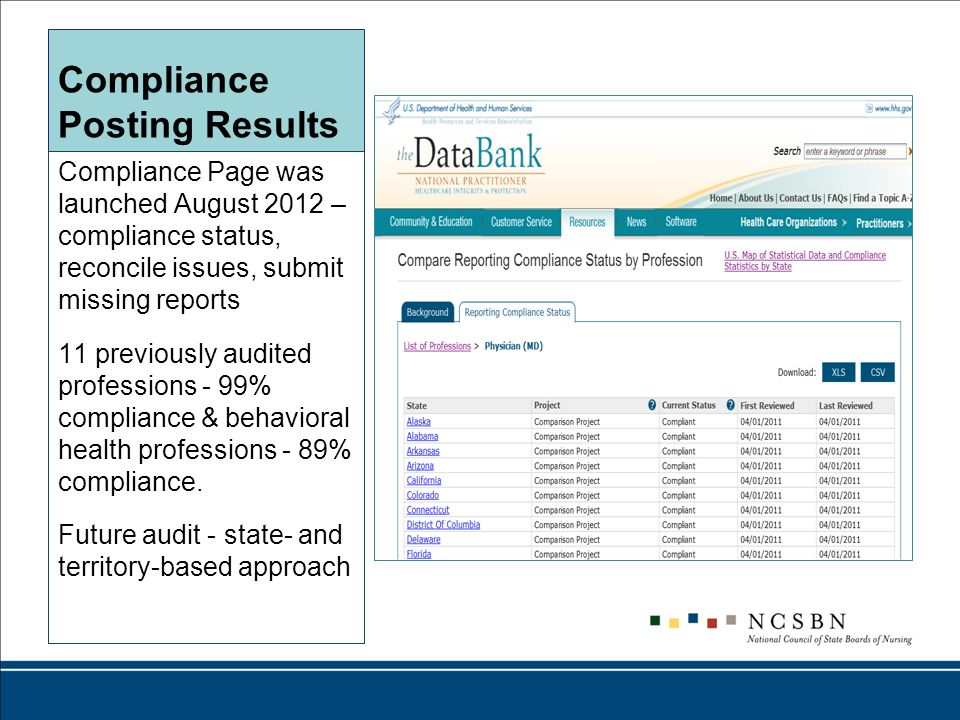 Compliance Posting Results