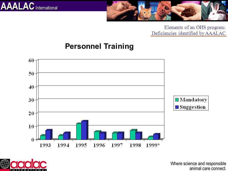 Personnel Training Elements of an OHS program: