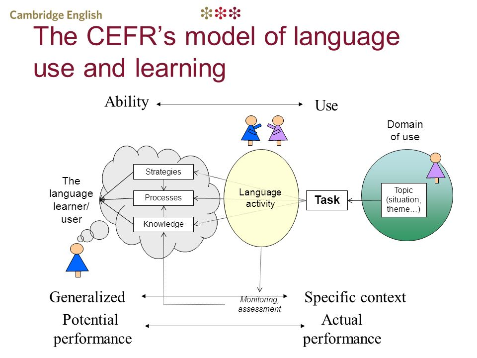 The CEFR's model of language use and learning