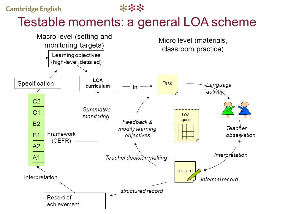 Testable moments: a general LOA scheme