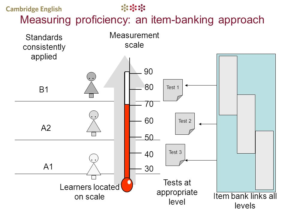 Measuring proficiency: an item-banking approach
