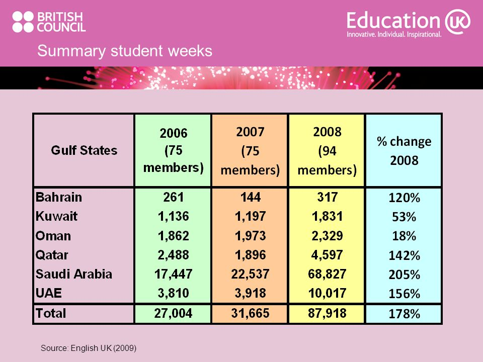 Summary student weeks Source: English UK (2009)