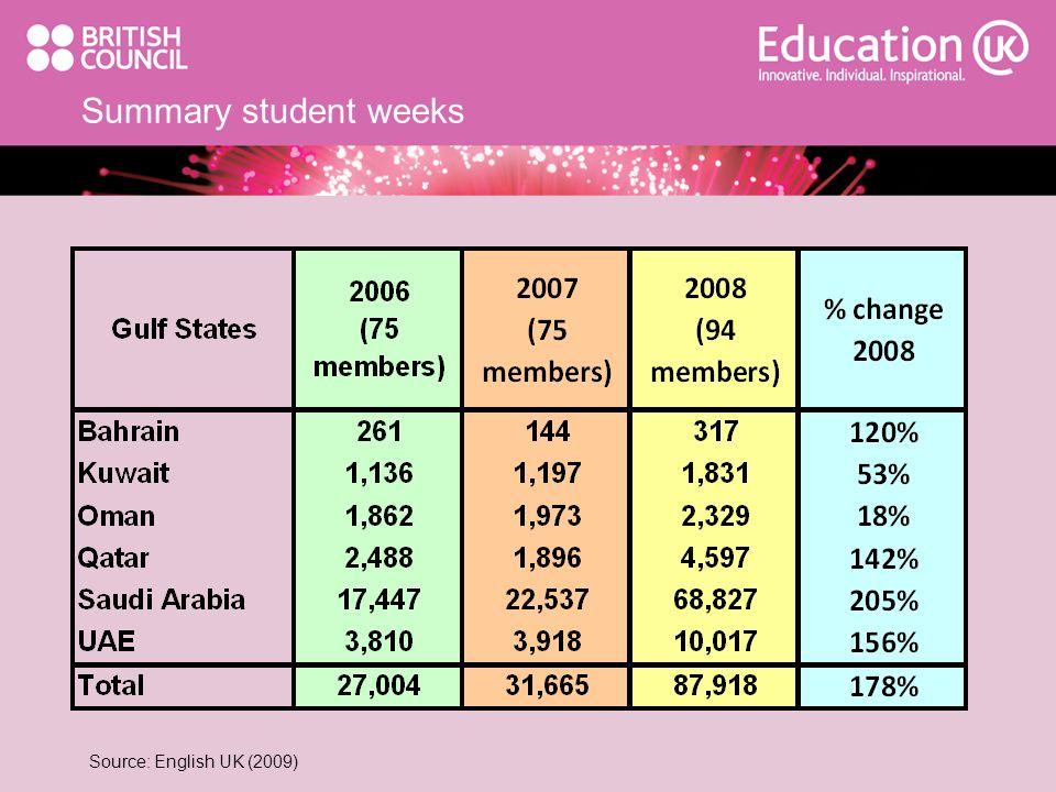 Summary student weeks Source: English UK (2009)