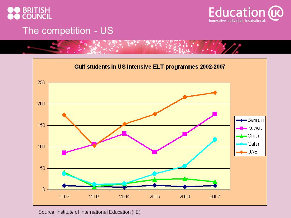The competition - US Source: Institute of International Education (IIE)