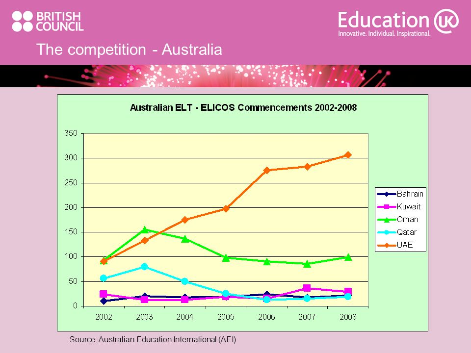 The competition - Australia