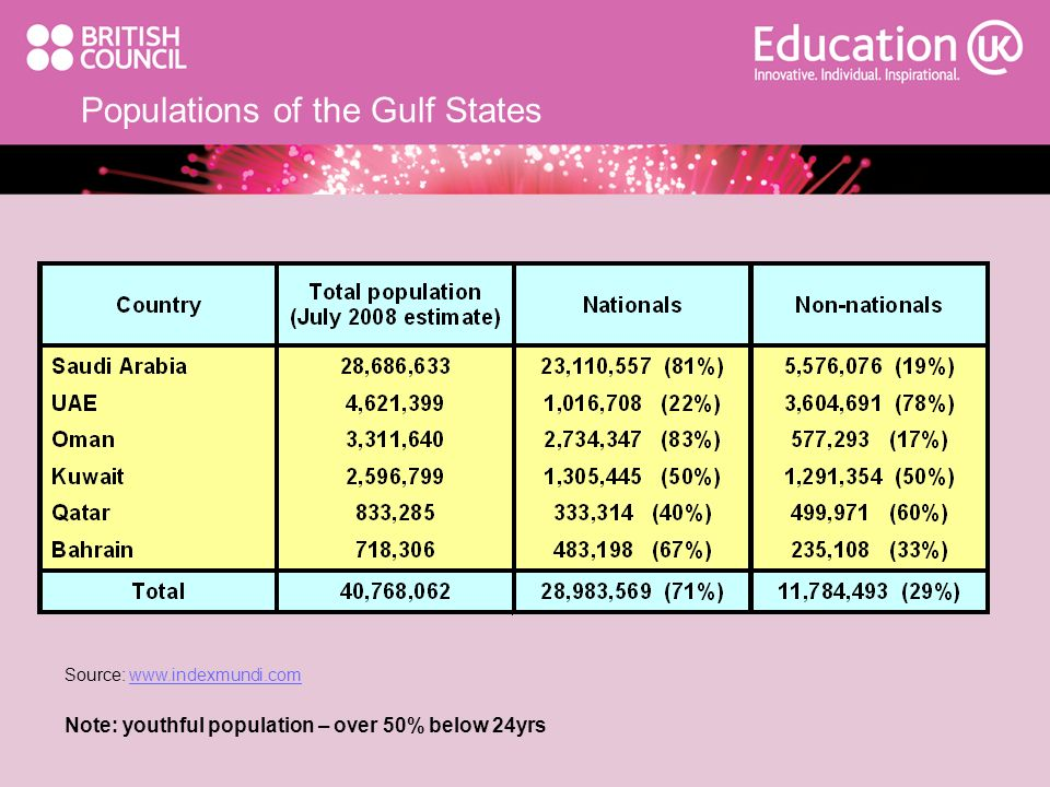 Populations of the Gulf States
