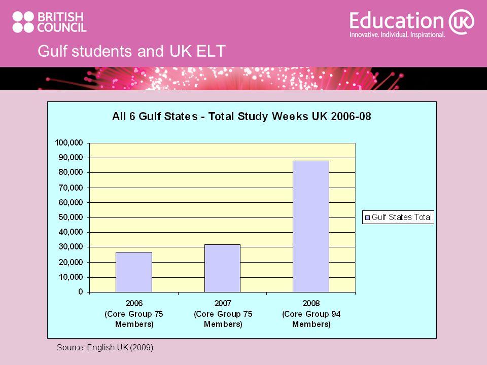 Gulf students and UK ELT